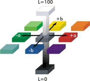 LAB Colour Measurement Visualisation